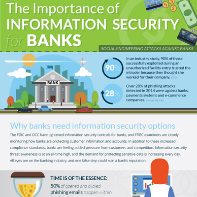 Information Security Program for Banking Industry