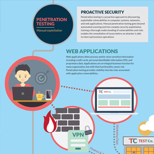 Infographic: The Path of Penetration Testing