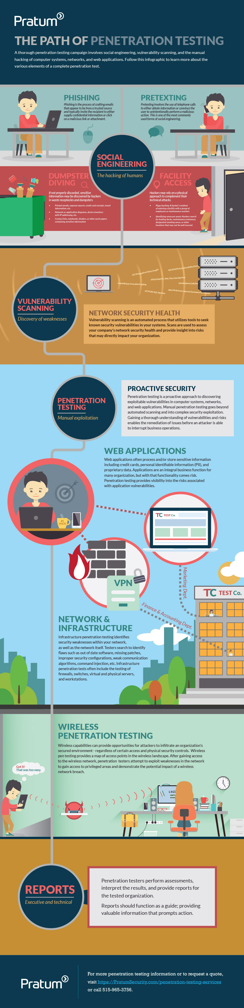 Follow the path of a penetration test with this insightful infographic.